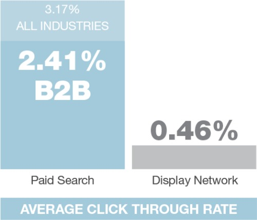 Average Click Through Rate Chart
