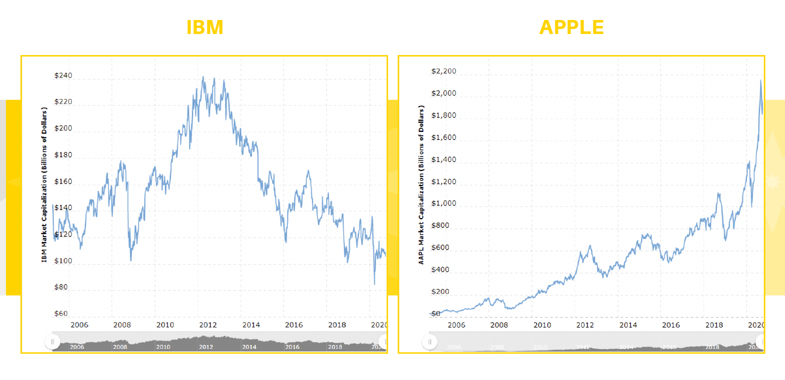 Apple and IBM charts