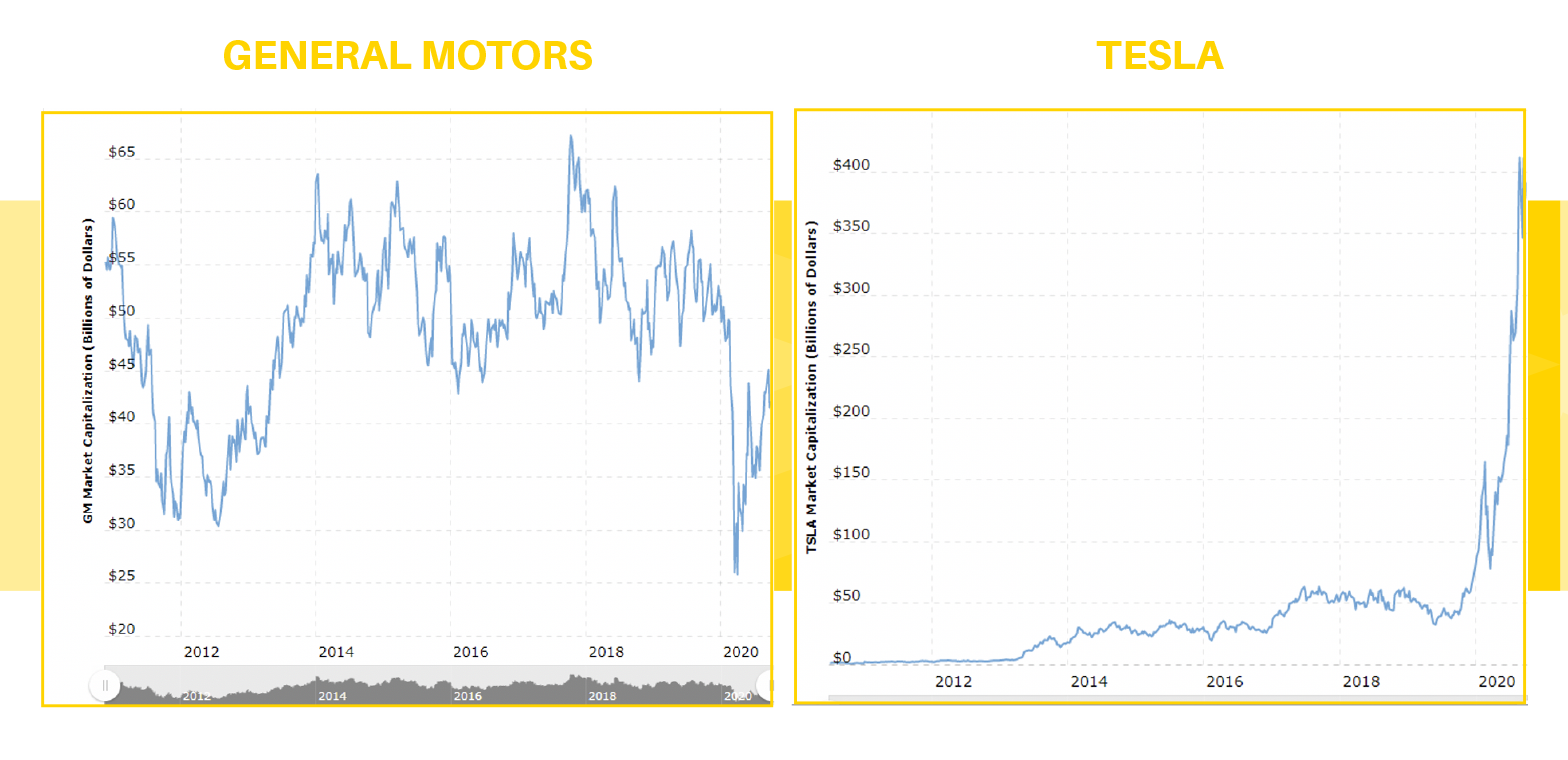 General Motors and Tesla Chart